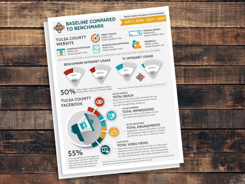 Online Presence Infographic vector oklahoma tulsa statistics socialmedia online infographic