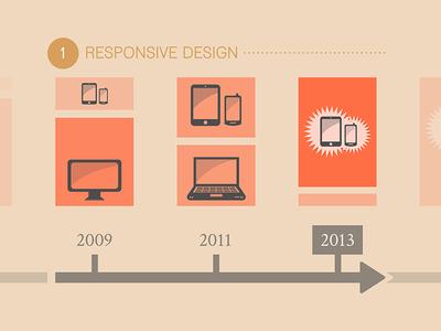 2013 Web Trends