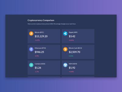 Cryptocurrency Comparison blockchain web design ux ui reactjs react flexbox ethereum css grid cryptocurrencies cryptocurrency bitcoin