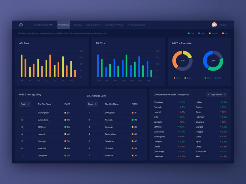 A Monitoring Module Interface Design web monitoring mobile menu histogram graph fui visualization data dashboard chart admin