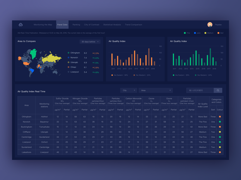 A Monitoring Module Interface Design web visualization monitoring mobile menu histogram graph fui data dashboard chart admin