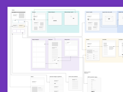 Repositive.io - Site map wireframe thumbnail site map site flow