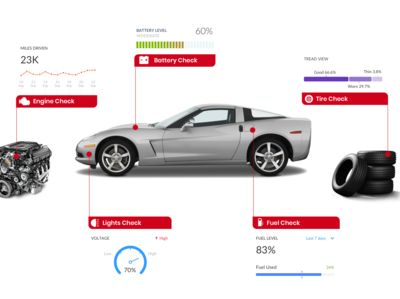 Connected Vehicle Insights