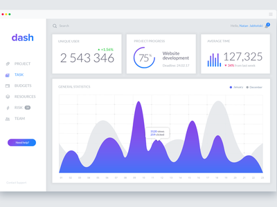 Analytics Dashboard - Concept Design graph ui design user interface uidesign uxdesign statistics stats webapp ux ui design concept clean manage interface app dashboard
