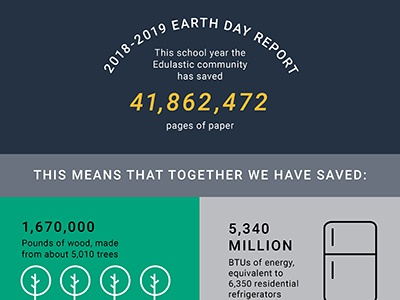 Earth Day Report @edulastic @icons @graphic design @environment @infographic