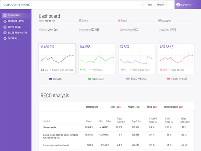 Dashboard - 1 uiux design responsive design interaction design ios app web application design web application android app charts data sales calculations graphs ux ui dashboard