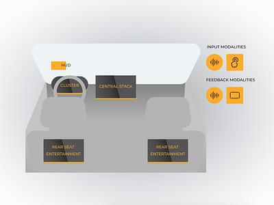 Car UX Modalities rear seat entertainment console design multi screen design automobile user experience