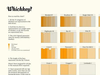 Info Viz for choosing Whiskeys information design infographic info viz