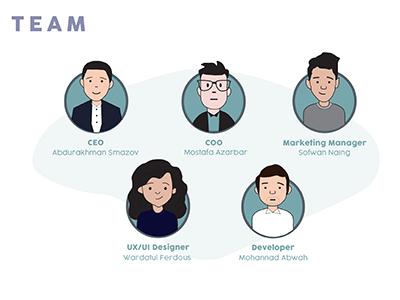 Team Halalme mobile app halal avatar illustration team