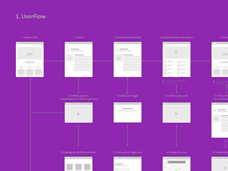 UserFlow for new Area in Website experience wireframe wire interaction ux userflow user sketch sitemap chart flow