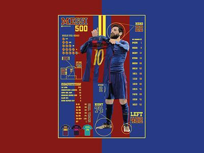 Messi 500. sport statistics typography illustration football barcelona infographic messi