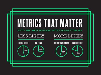 Metrics that Matter minimal big brothers big sisters information design stats charts visualization data viz infographics type typography