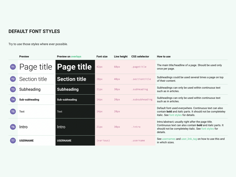 typography style guide by nico hagenburger dribbble