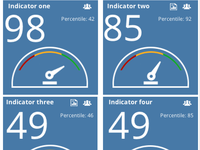 Dashboard UI Indicator Gauge