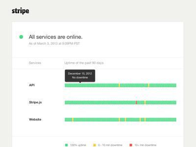 Stripe Status Page Concept concept stripe web design web website ui ui design flat