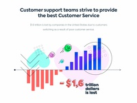 Abstract illustration for automation customer support service