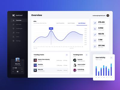 Rapchat Dashboard admin panel product web app analytics statistics admin app interface ui ux web data card table charts navigation status profile chart dashboard