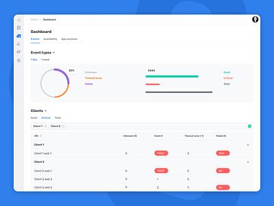 Subscriber Concierge Dashboard interface ux design ui design ui
