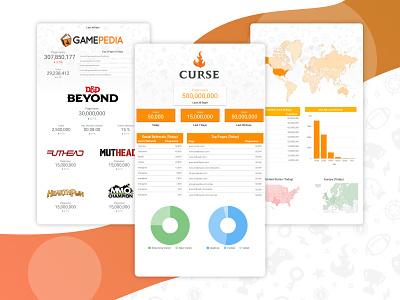Curse HQ Lobby Dashboard charts data visualization dashboard ui