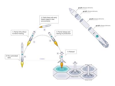 IPFS release illustration - rejected concept ipfs protocol labs design branding brand illustration illustrator release illustration