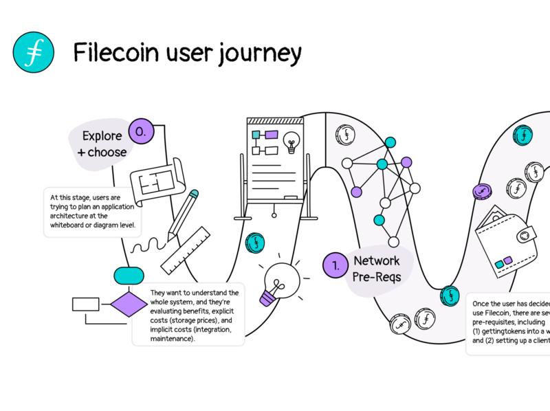 Filecoin User Journey vector illustration illustrator design branding brand explainer protocol labs filecoin user journey