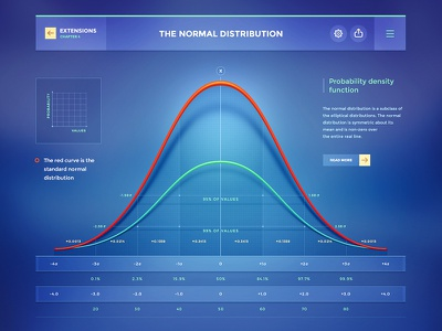 Probability theory graph ui design ios data statistics dashboard stats interface chart
