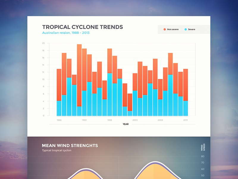Tropical Cyclone Trends graph ui design background data statistics stats interface trend sky navigation