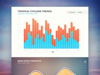 Tropical Cyclone Trends