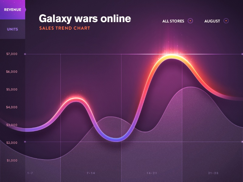 Line Chart finance game fire chart graph ui design ios data statistics dashboard stats