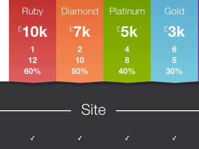 Element Pricing 10k 7k 5k 3k pricing britruby costs tick