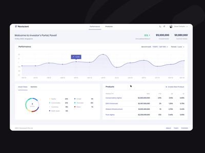 Noviscient Investor's Portal — Perfomance Dark Mode Dashboard platform perfomance management management app line chart invests investor investment donut chart dark theme dark mode chart finance saas dashboad product design ux ui animation