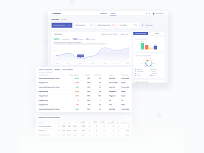 Product Page — Investor's Dashboard perfomance sketch sheet table overview statistic web app illustration chart saas product design light mode dashboad ux ui