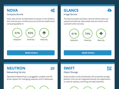 Project Browser Cards stats flat web app layout responsive design ux ui cards