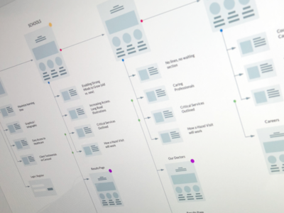 Sitemappin' wireframes site map ux flow sitemap wireframe