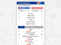 EURO 2016 PLAYER COMPARISON