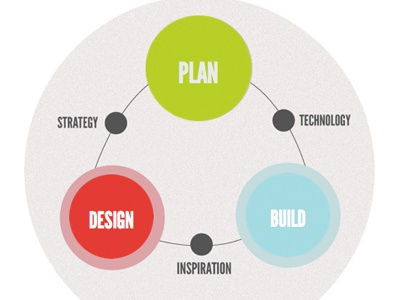 The Process: Plan + Design + Build chart infographic minimal design