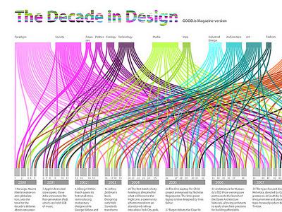 The Decade in Design infographics datavis design