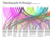 The Decade in Design