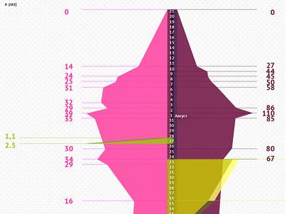 Tomsk & Krymsk datavis infographics