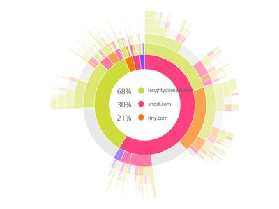 Sunburst 01 02 datavis bigdata data visualization dashboard infographics