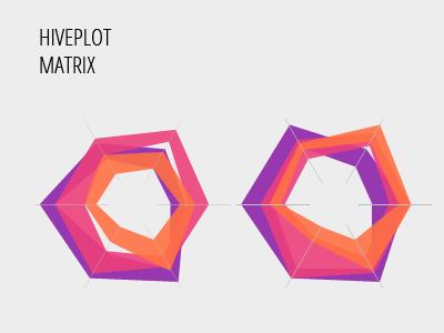 Hiveplot Matrix bold plots hive data infographics data visualisation datavis
