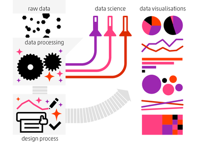 Data Visualisation Process datavis data visualisation infographics data information design pie-charts line-charts bubble graph stickcharts treemap data science