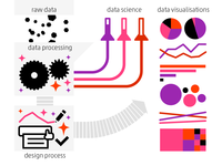 Data Visualisation Process