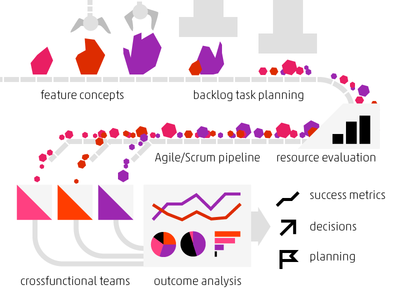 Product Management Process product owner agile analysis crossfunctional teams decisions director of product prioritisation product management roadmap strategy tasks vp product