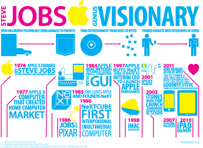 In Memoriam of Steve Jobs infographics steve jobs apple icons typography