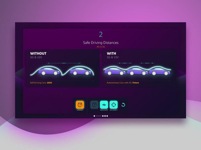 4G vs 5G Autonomous Simulator interaction design automotive purple visual design simulator touch screen kiosk ui
