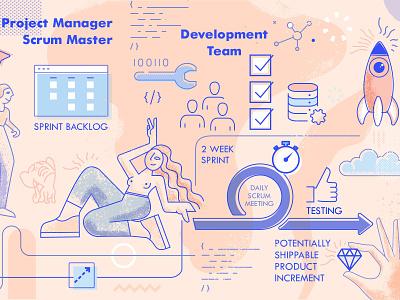 Development Process sprint development scrum creative illustration branding design vector character