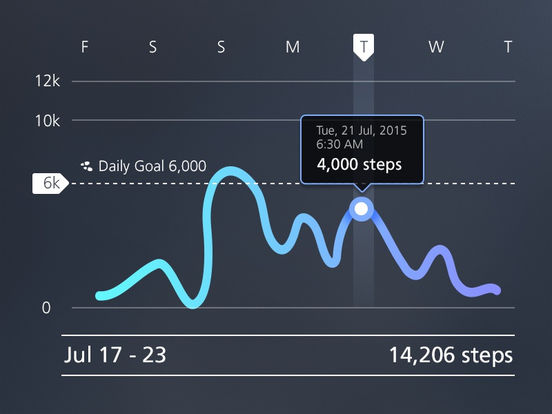 Weekly Progress interactive ui ux iphone flat mobile exploration app progress design tracker fitness