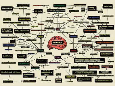 Genealogies of Socially Engaged Art - Concept Map activism map concept engaged socially illustration design art