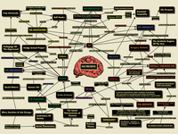 Genealogies of Socially Engaged Art - Concept Map